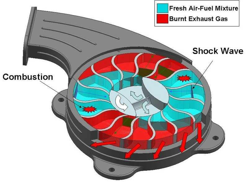 חתך של מנוע הדדף סיבובי. ניצולת של עד פי 3.5 ממנוע בוכנה רגיל איור: MSU