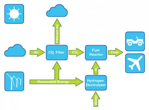 תיאור התהליך שבו AFS טוענת כי היא מסוגלת ליצור דלק ממולקולות של אוויר ומים. אם נכון התהליך עשוי להפוך את עולם האנרגיה על פניו ויהפוך את הפחמן הדו-חמצני המזהם שבאטמוספירה למשאב חשוב. צילום: AFS