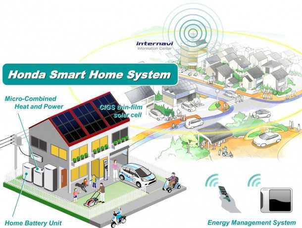 גם הבית חכם. ניהול אנרגיה אינטליגנטי מקבל משנה חשיבות עם תחבורה חשמלית. צילום: HONDA