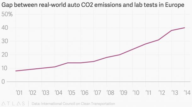 האם כל יצרניות הרכב מדווחות נתונים לא אמיתיים? האם יש פרצה בחוק המאפשרת זאת? הגרף מתאר את הפער באחוזים בין פליטת CO2 בפועל לבין בדיקות המעבדה באירופה. מקור: ICCT
