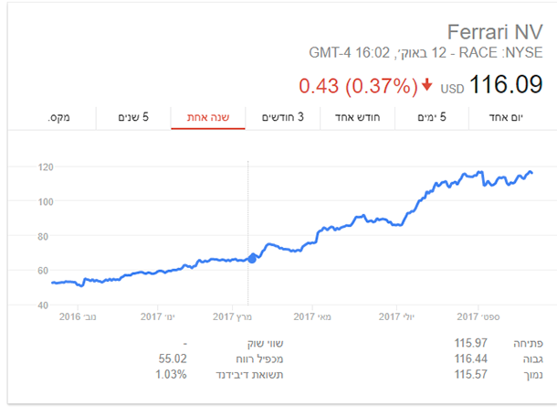 ביצועי השנה האחרונה של מניית פרארי בבורסת ניו יורק. צילום: NYSE