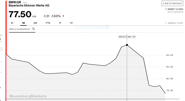 גרף מניית BMW מיום פרסום אזהרת הרווח. צילום מסך מאתר BLOOMBERG