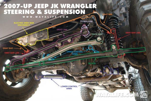 מערכת המתלים של ג'יפ רנגלר JK. אצל ה-JL החדש הסידור די דומה - המוט הבעייתי מסומן כאן בירוק בהיר. צילום: WAYALIFE.COM