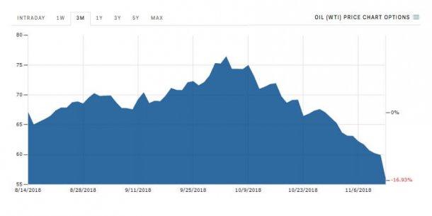טבלה המראה את המורד התלול של מחיר הנפט מאז השיא באוקטובר. צילום: MBI