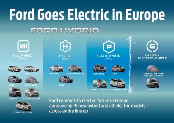 לא פחות מ-16 גרסאות חשמלית וגם SUV חשמלי מסתורי בהשראת מוסטאנג! צילום: פורד
