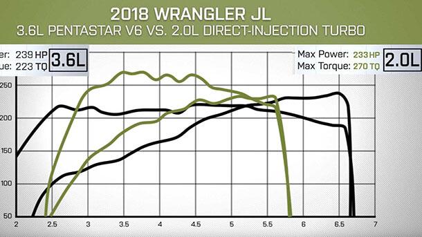 """מבחן דרכים ג'יפ רנגלר רוביקון. מדידת דיינו של מנוע הטורבו מול V6. בירוק למנוע הטורבו רצועת כוח צרה יותר ותפוקה נמוכה מתחת ל-2400 סל""""ד. צילום אתר www.motor1.com"""