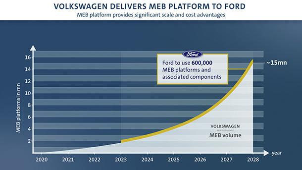הנה גרף המתאר את ציפיות VW מהשיתוף עם פורד. זו תשלם לה על כל שלדה שתייצר. צילום: VW